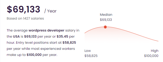 Talent com average salary of a WordPress developer in the United States